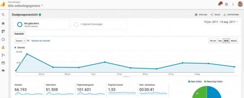 Screenshot analytics 15 juni - 15 aug