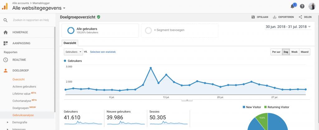 screenshot_Google_Analytics_mamablogger_unieke bezoekers_Marisca_kenter_